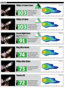Motorcycle headlight bulb test